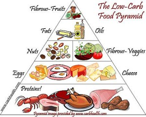 Low Carb Food Pyramid from CarbHealth.com