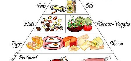 Asian Food Pyramid: Can an Asian diet be low carb?